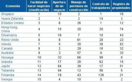 Los mejores países para hacer negocios 2009