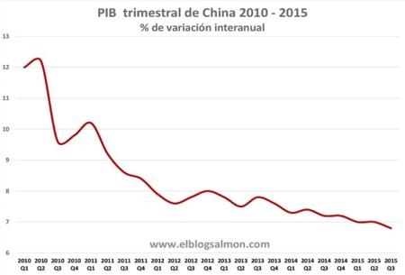 Crecimiento de China cae por debajo de 7% por primera vez desde 2009