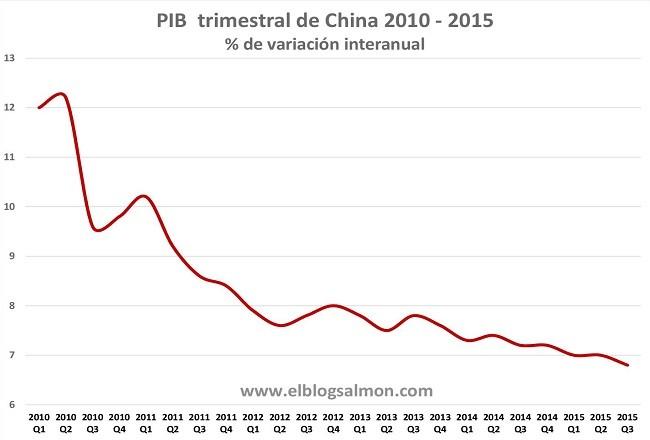 China PIB 2010 2015