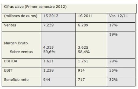 Inditex datos 2012