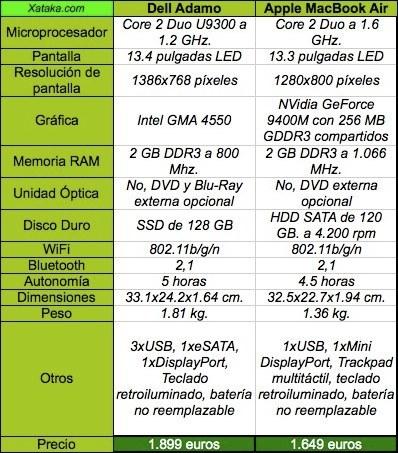Comparativa Dell Adamo y MacBook Air