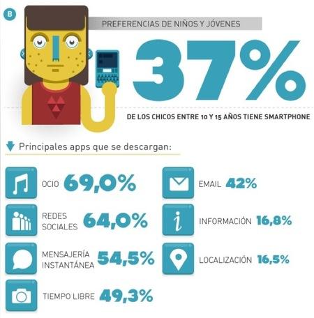 Según el estudio de The App Date un 37% de los niños y jóvenes de entre 10 y 15 años ya tienen smartphone