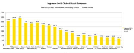 Ingresos 2015 Clubs