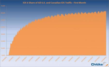 La adopción de iOS 6 llega al 60% en un mes según las cifras de Chitika