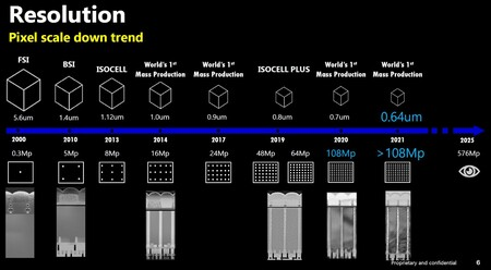 Samsung Sensor Fotografico Camara 576 Megapixeles Lanzamiento 2025