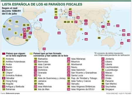 Lista Espanola Los Paraisos Fiscales