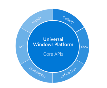 One Windows Platform 02