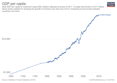 Maddison Data Gdp Per Capita In 2011us Single Benchmark