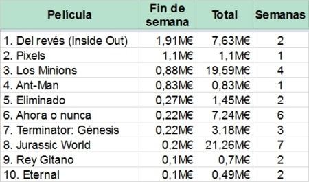 Top 10 de la taquilla en España