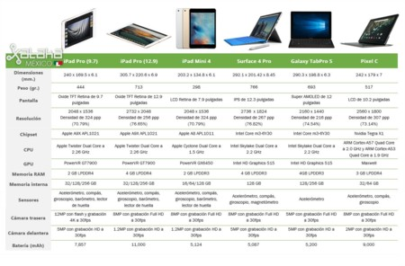 Tabla Comparativa Tablets 2016