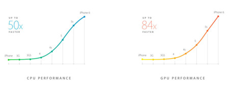 Apple A8 performance