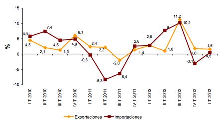 Continúan creciendo las exportaciones de servicios: buscando fuera la demanda que no hay aquí