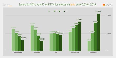 Evolucion Adsl Vs Hfc Vs Ftth Los Meses De Julio Entre 2016 Y 2019
