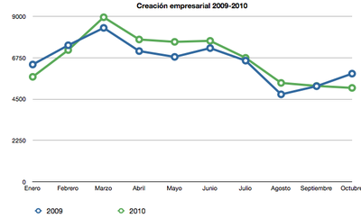 El 39,7% de las empresas creadas son Madrileñas y Catalanas