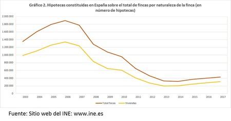 Numero Hipotecas Espana 2003