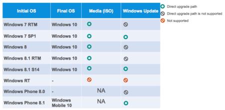 ¿Desde qué versiones podrás actualizar tu Windows actual a Windows 10? La imagen de la semana