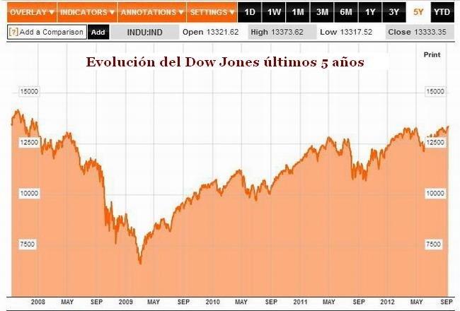 Evolución Dow Jones