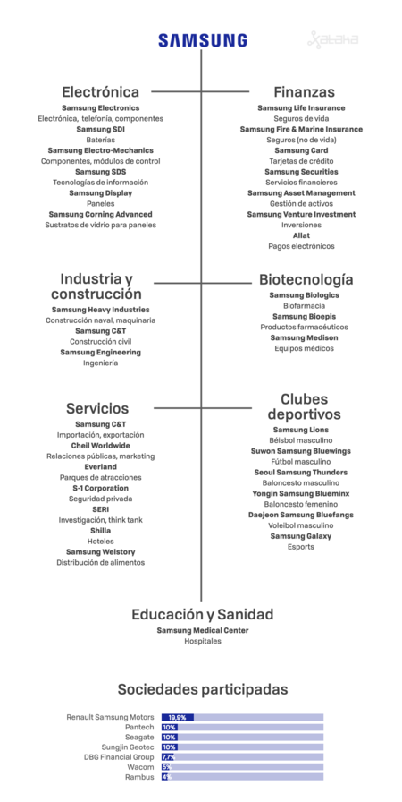 Samsung Estructura 001