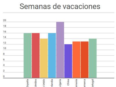 ¿Tienen los alumnos españoles demasiadas vacaciones? Comparamos su calendario con el de otros países