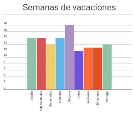 Calendario Vacaciones.Tienen Los Alumnos Espanoles Demasiadas Vacaciones Comparamos Su
