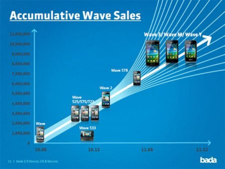 samsung wave 10 millones