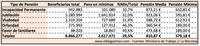 El 29,5% de los pensionistas recibe la pensión mínima, menos de 600 euros mensuales de media