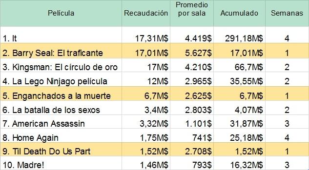 TOP Taquilla USA