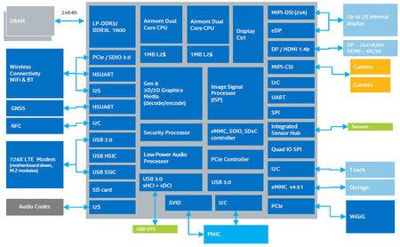 Intel Atom X3 X5 X7 06