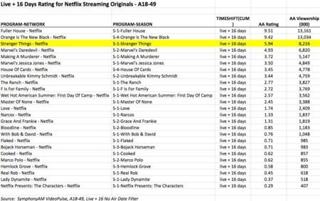 Audiencias Netflix