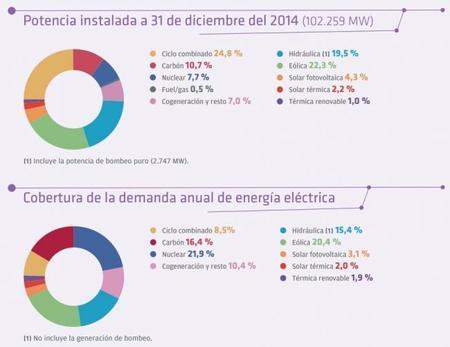 El sistema eléctrico español en 2014 según REE