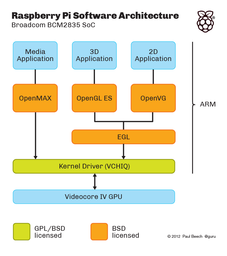 Partes de la arquitectura del controlador de la Raspberry PI que han cambiado la licencia.