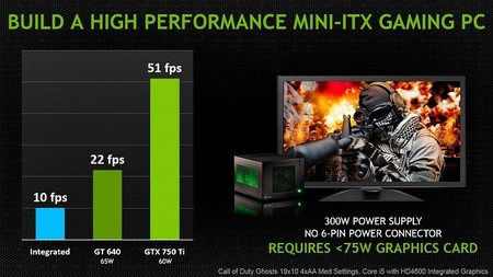 NVIDIA_GTX_750_Series_mini_ITX_gaming