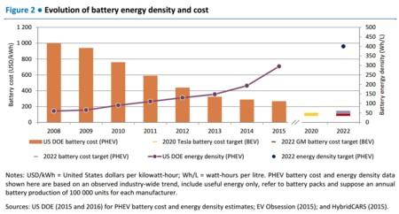 Evolucion Baterias Vehiculos Electricos