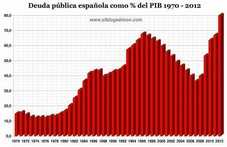 Los cimientos de nuestro país tiemblan con la deuda pública