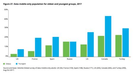 La edad y los hogares con conexiones sólo móvil