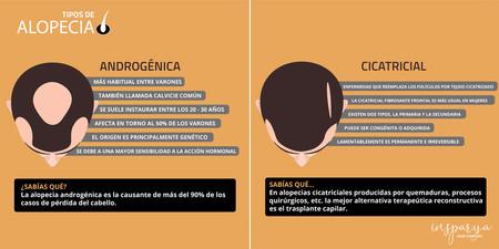 Alopecia Androgenica Cicatricial
