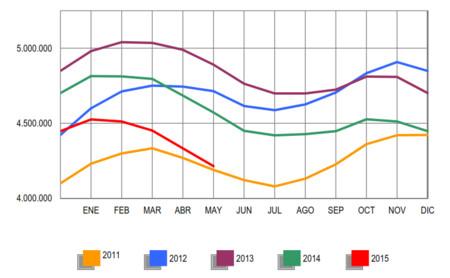 El paro baja en mayo en 117.985 personas