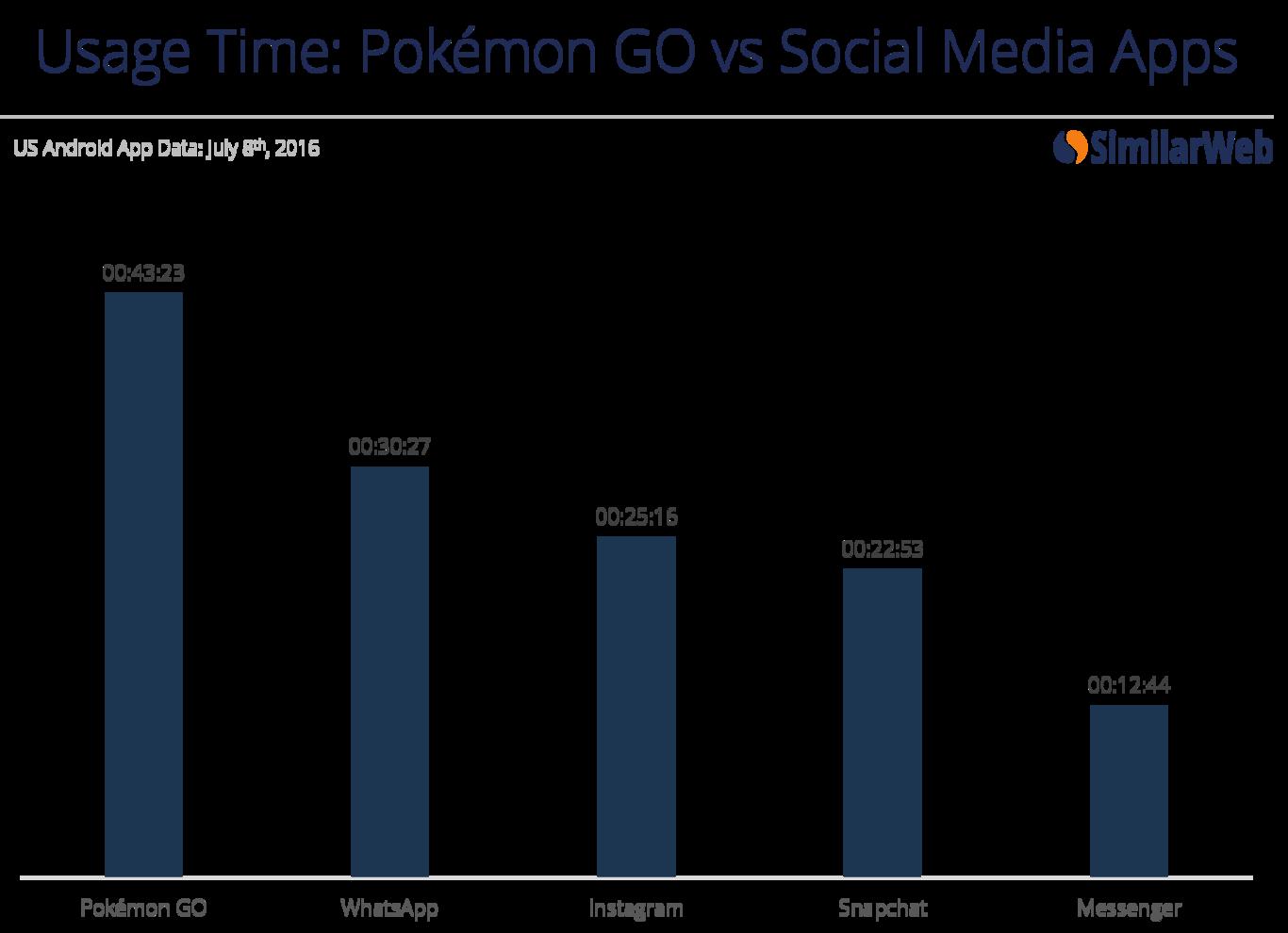 Tiempo de uso: Pokemon Go vs Redes Sociales