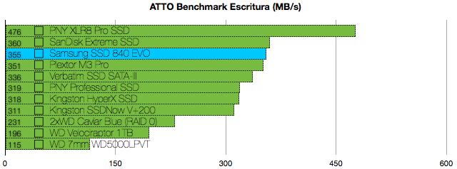 Foto de Samsung SSD 840 EVO, análisis (1/7)