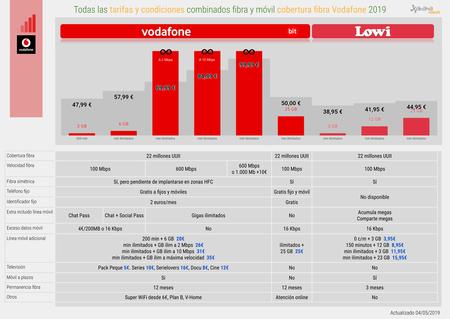 Todas Las Tarifas Y Condiciones De Fibra Y Movil Cobertura Fibra Vodafone 2019