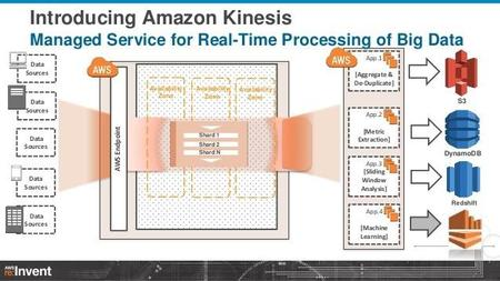 Amazon Kinesis, el Big Data en la nube en tiempo real  de AWS