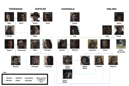 Dark Family Tree 3