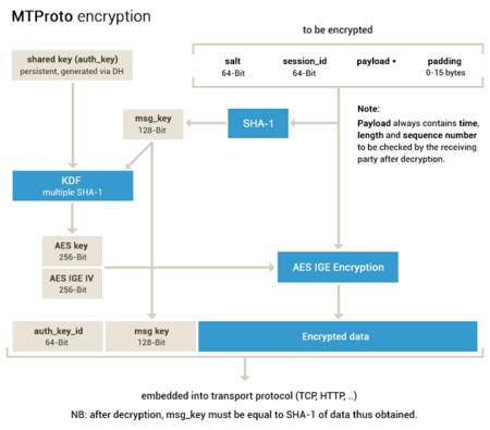 Encriptación Mtproto