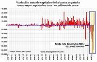 ¿Vuelco en la fuga de capitales de España?