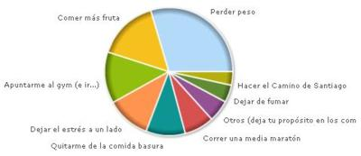 Resultados de la encuesta: ¿Cuál es tu propósito saludable para el 2008?