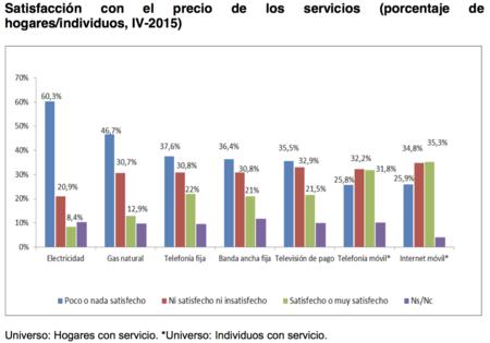 Satisfacción con el precio de los servicios