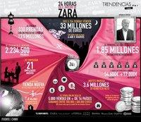 Así son 24 horas en el imperio Zara (infografía)