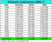 2009 cierra con 157.000 autónomos menos, una caida del 4,73%