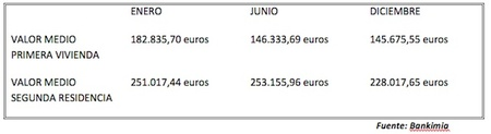 hipotecas bankimia 1