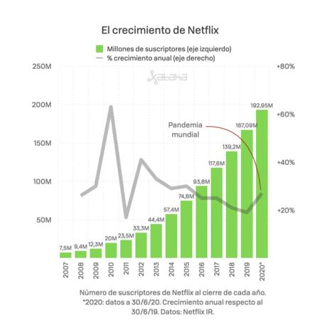 Netflix 2020 Asi Gana Dinero Reindex 001